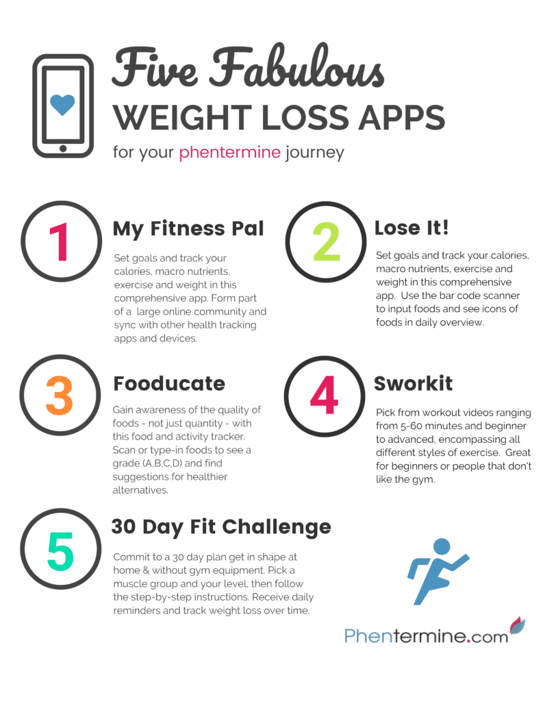 Best Weight Loss Apps for Phentermine Infographic