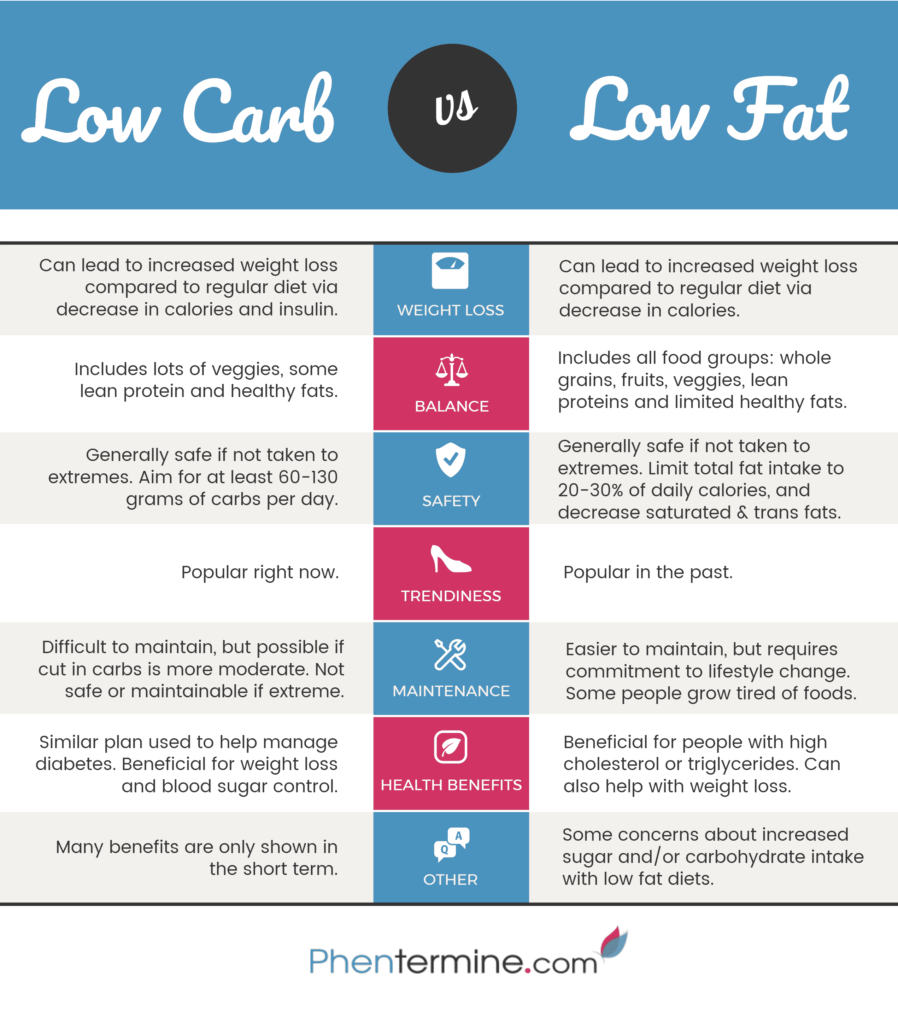 low carb low fat infographic