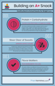 Building an A+ Snack for Weight Loss on Phentermine (Infographic)