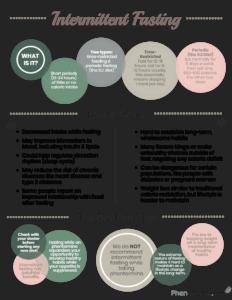 intermittent fasting on phentermine infographic