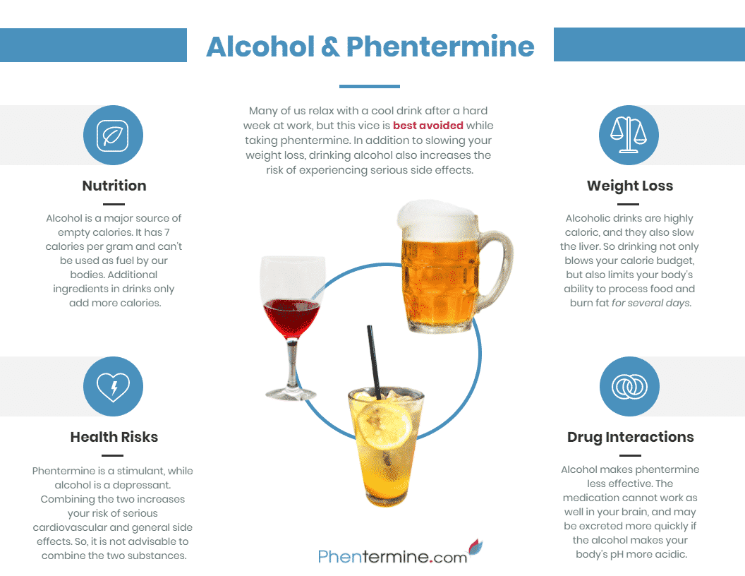 alcohol and phentermine infographic
