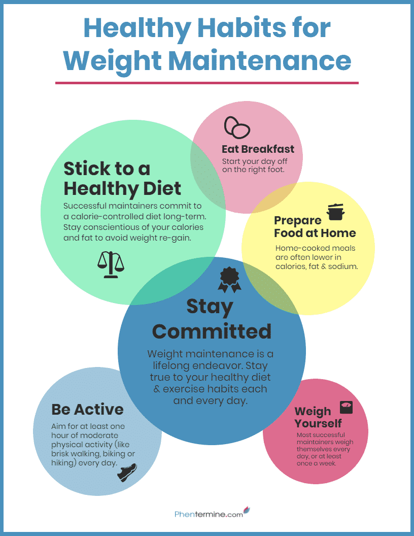 weight maintenance infographic