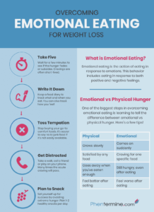 Overcoming Emotional Eating Infographic