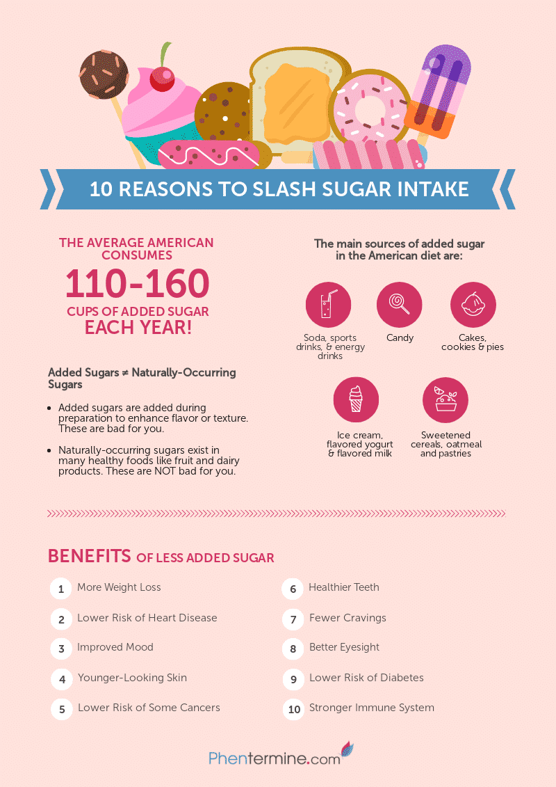 Eat Less Sugar Lose Weight_ Added Sugar Infographic