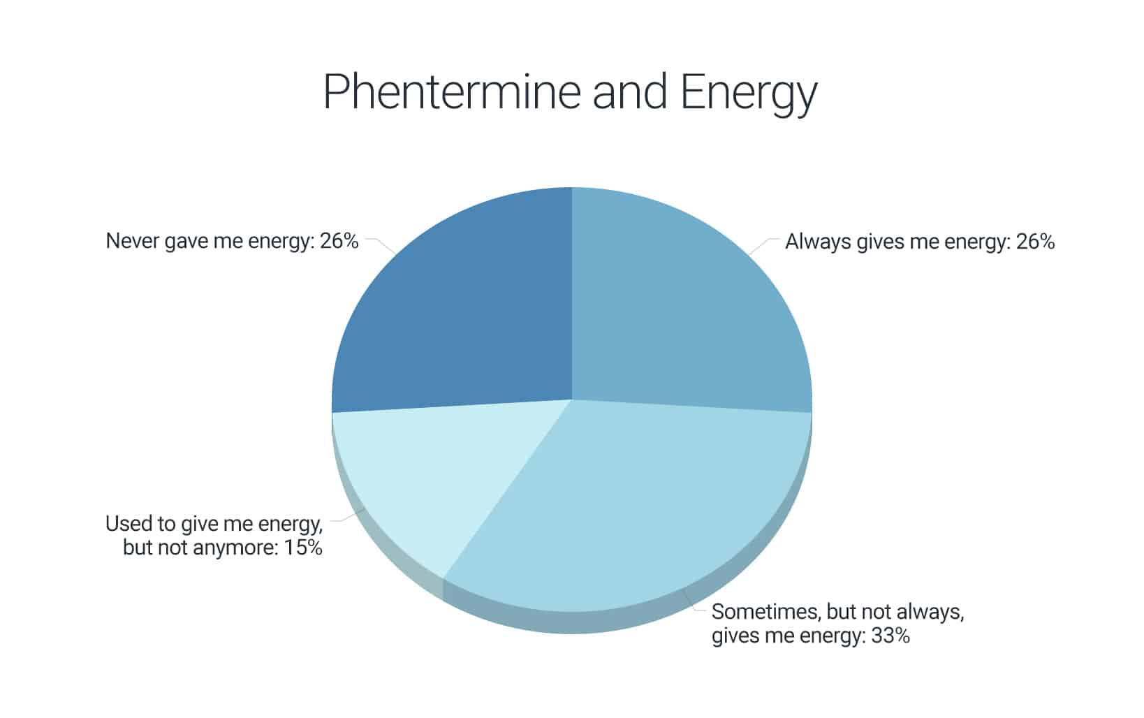 graphical results of survey on percentage of patients who felt an energy boost from phentermine