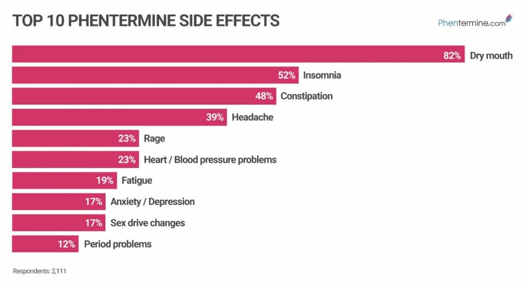 Poll Results (graph): Top 10 Phentermine Side Effects