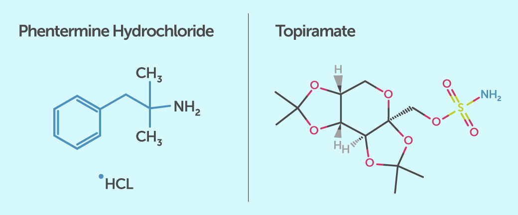 Chemical structures of phentermine hydrochloride and topiramate