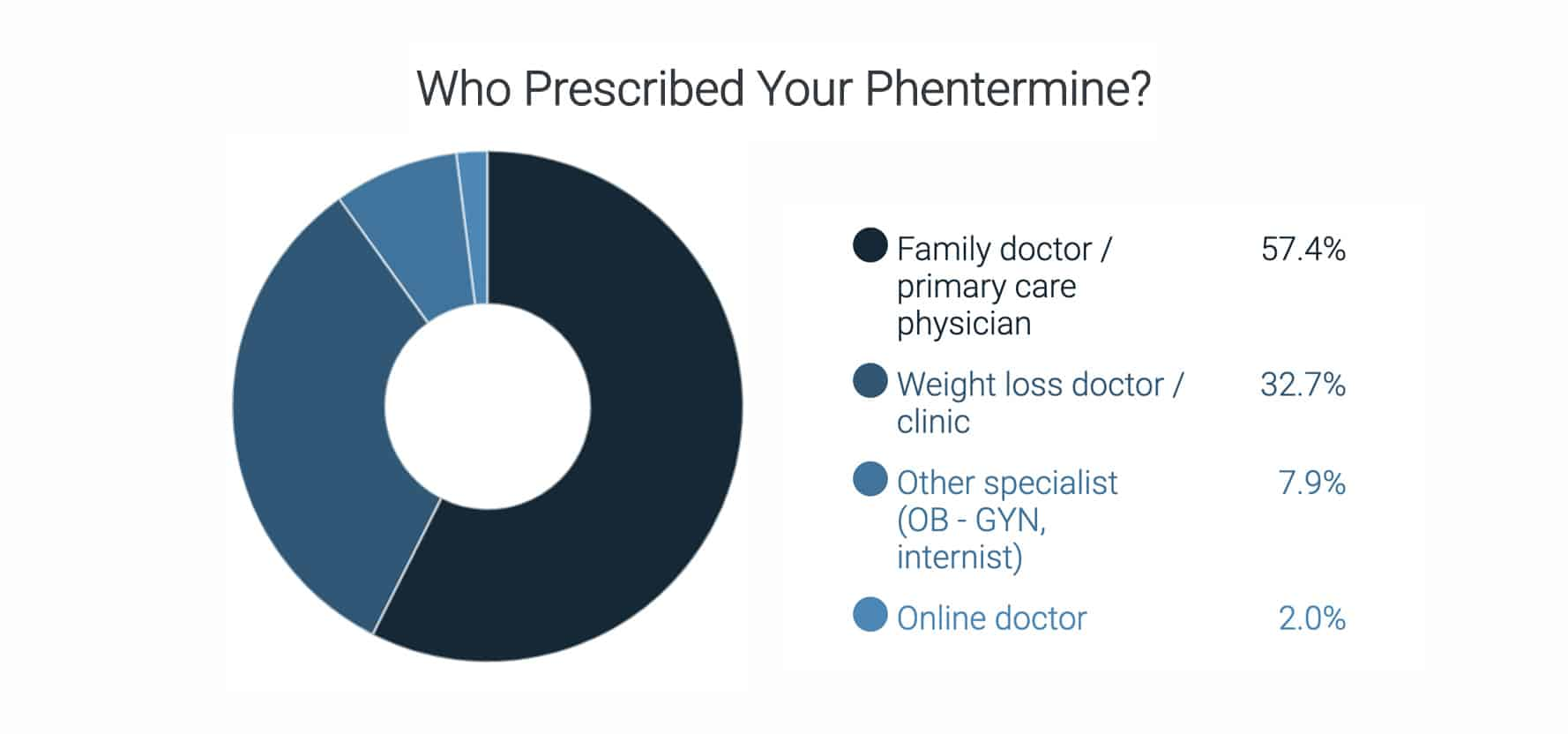 "Graphical results of survey entitled, ""What Doctor Prescribed Your Phentermine?"""