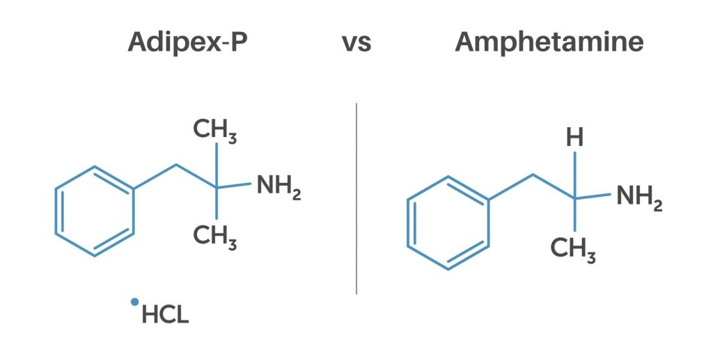 Adipex-P vs Amphetamine