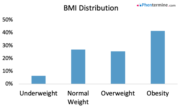 BMI Distribution