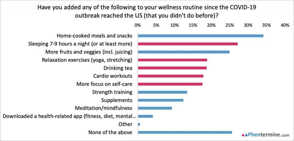Wellness COVID-19